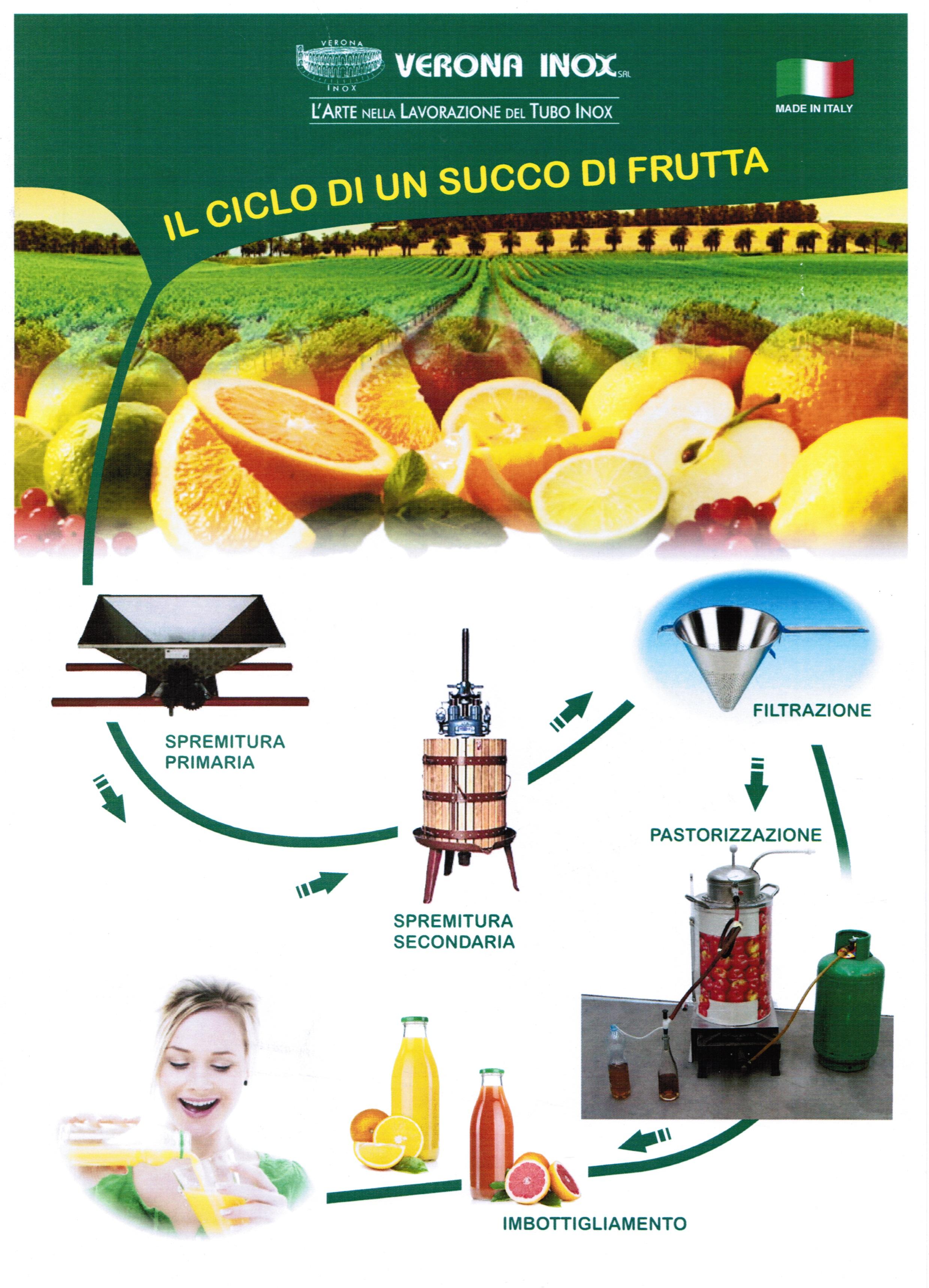 Ciclo succo di frutta